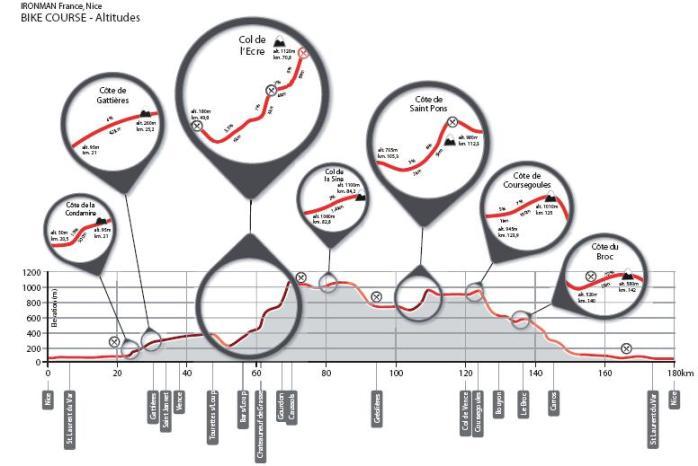 Perfil bike Niza